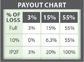FMH GreenSnap Payout Chart