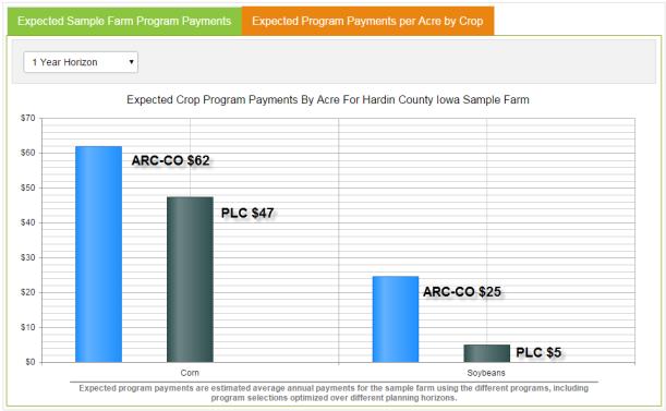 Hardin County 1 year Payout USDA
