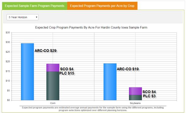 Hardin County 5 year average Payout