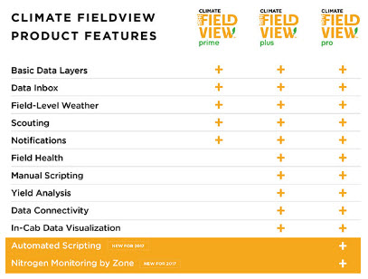 fieldview-platforms