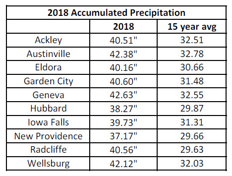 2018 Precip Locations